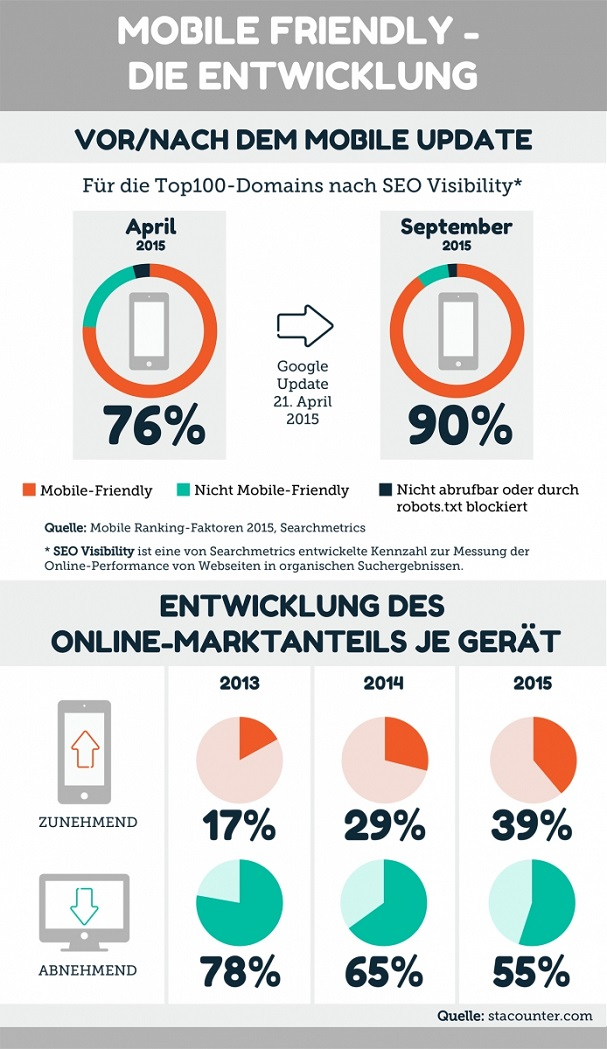 entwicklung-mobile-optimierung-ranking-service.ch