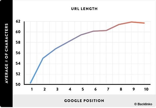 korrelation-ranking-url-laenge