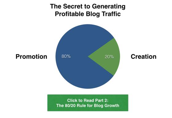 Blog Posts 80-20-Regel