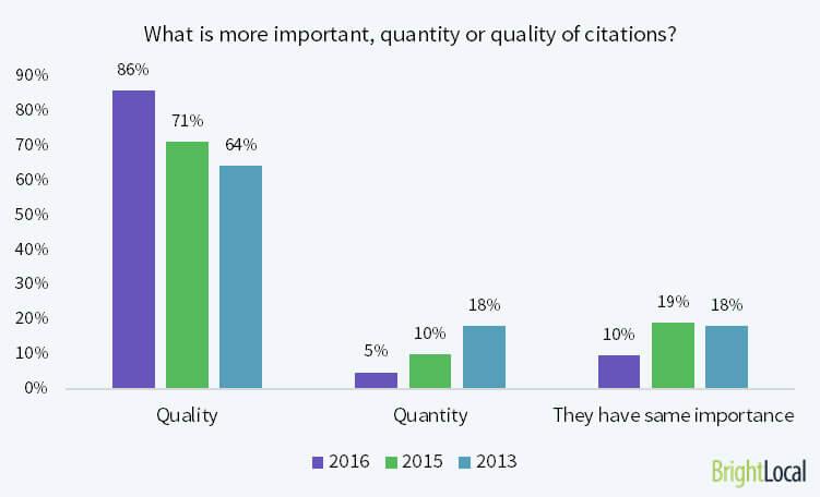 LOCAL Citation Qualität
