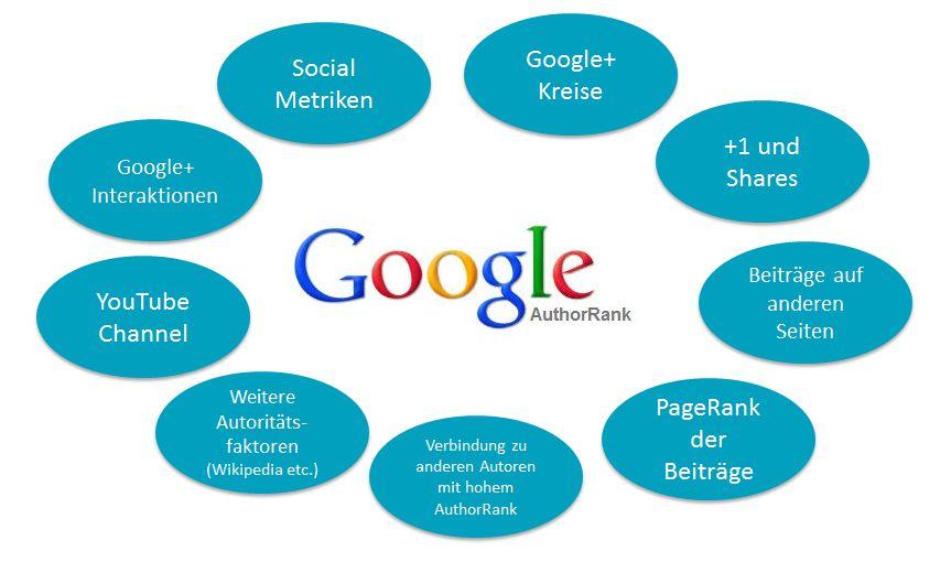 Hallo AuthorRank-rankingfaktoren-authorrank