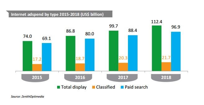 Internet Werbung Ausgaben adspend by type