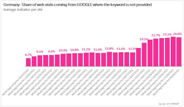 Keyword-Daten-Anteil-bei-Google-eingeloggter-User-in-Deutschland