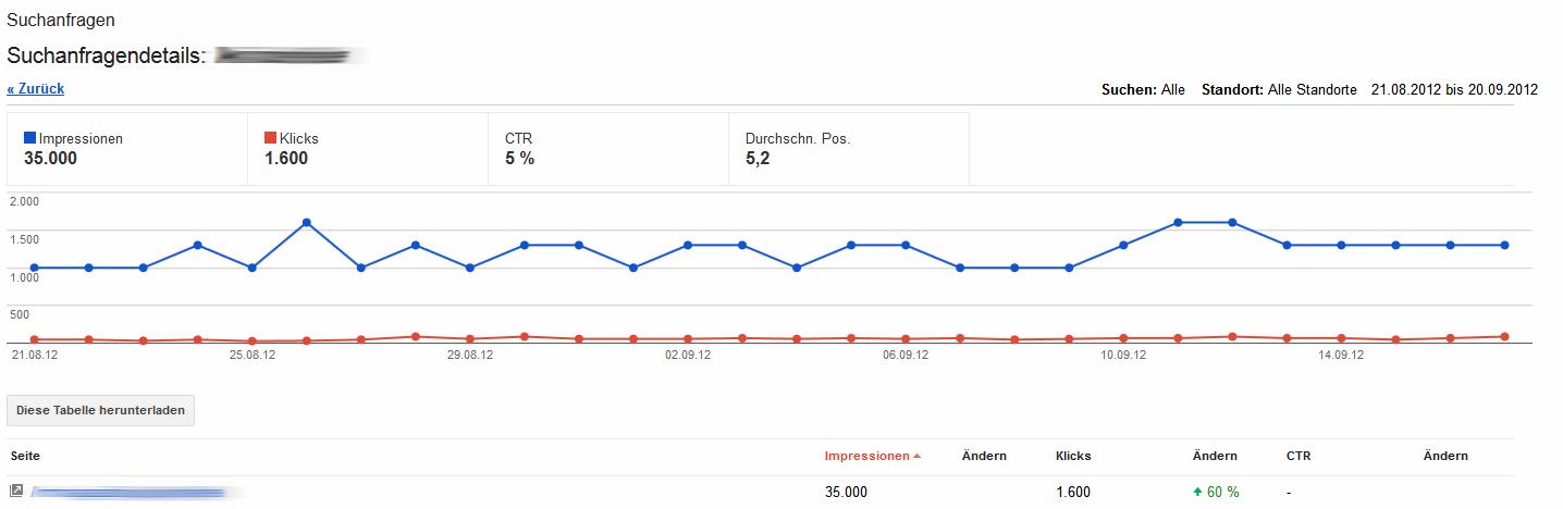 Keyword-Daten-Suchanfragen-Details-Webmaster-Tools