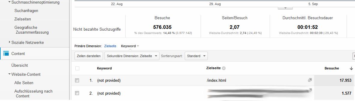 Keyword-Daten-anteil-not-provided-pro-zielseite