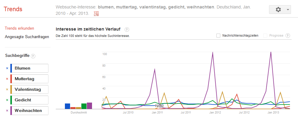 Muttertag SEO-trends-muttertag
