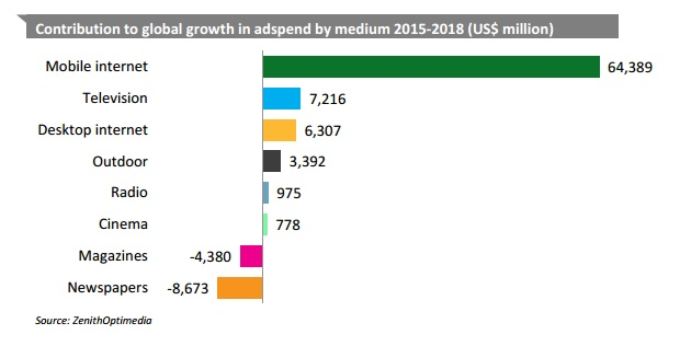 Contribution to global growth in adspend by medium