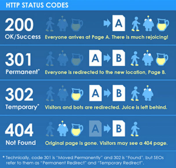 status-codes 301 302 404