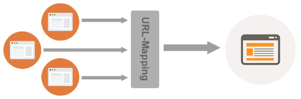 url-mapping-301-redirects