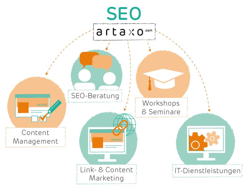Suchmaschinenoptimierung Und Content Marketing Ihr Kostenloses