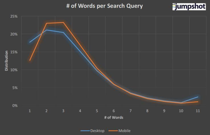 mobile vs desktop keyword länge keywordlänge