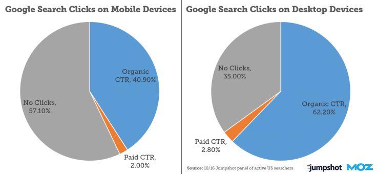 Desktop vs Mobile Google CTR Klickrate