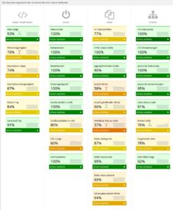 Bereiche im PageRangers-Optimierungs-Modul