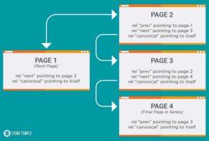 paginierung und canonical tag