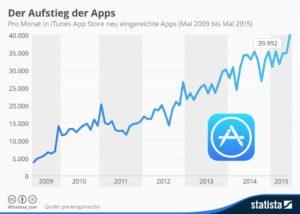 Statistik zur Anzahl neuer Apps im iTunes App Store
