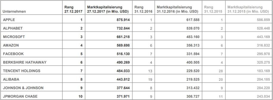 Top-10 der wertvollsten Unternehmen der Welt 2017