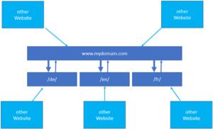 domain struktur internationale websites