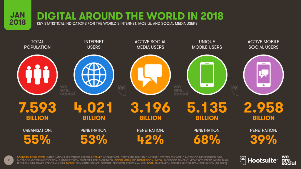 "Grafik zur Studie ""Digital in 2018"""