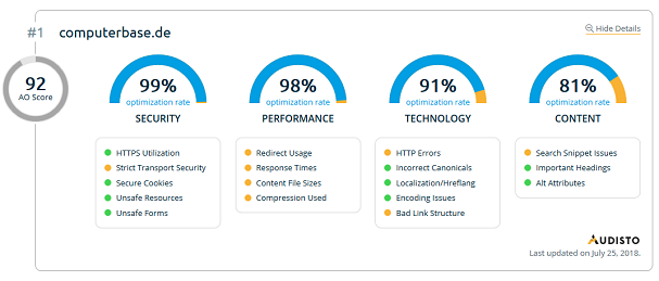 Beispiel für den AO Score vom Audisto Industry Monitor