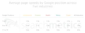 Durchschnittliche Ladezeiten nach Google Rankings in verschiedenen Branchen
