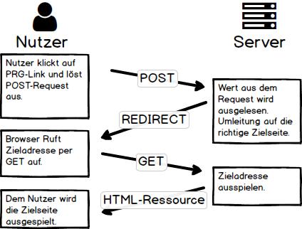Darstellung PRG-Pattern