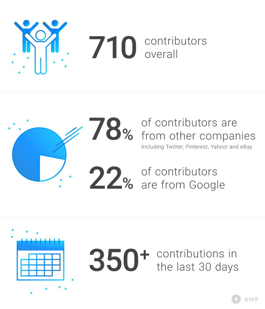 Daten zur Beteiligung am AMP-Projekt