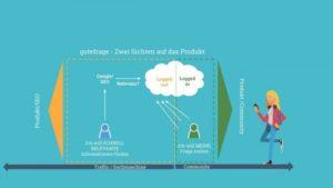 Graphik von zwei Sichten auf die Q&A-Plattform gutefrage.net