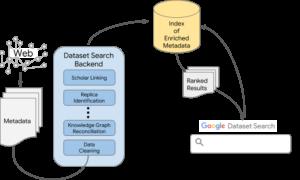 Farbige Graphik, wie die Google Data Search funktioniert.