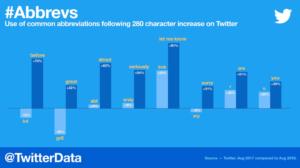 Statistik von Twitter