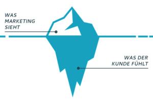 Grafik eines Eisberges mit Sätzen zu Marketing.