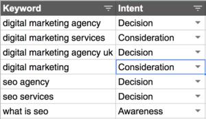 Eine Tabelle mit Keywords, denen man bereits Phasen der Buyer's Journey zugeordnet hat.