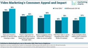 Video Marketing Statistik, erhoben von Brightcove