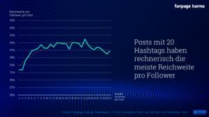 Posts mit 20 Hashtags setzen für mehr Reichweite. © FanPage Karma