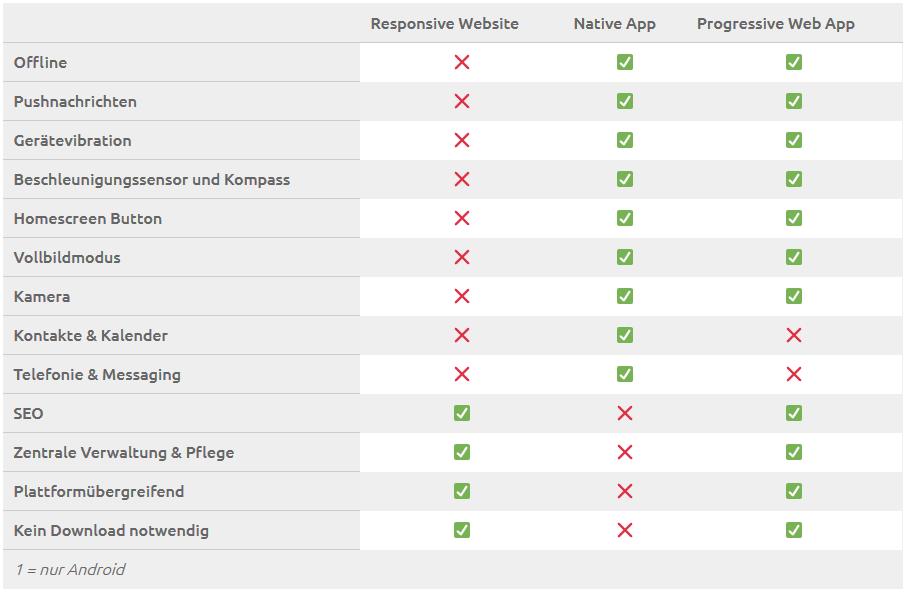 Funktionalität von responsive Websites, nativen Apps und PWAs – eine Gegenüberstellung