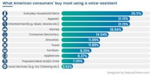 Produkte des täglichen Gebrauchs werden in den USA über den Assistant am häufigsten erworben.