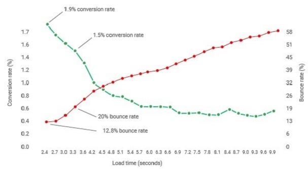 Conversion- und Bounce-Rate in Abhängigkeit von der Ladezeit