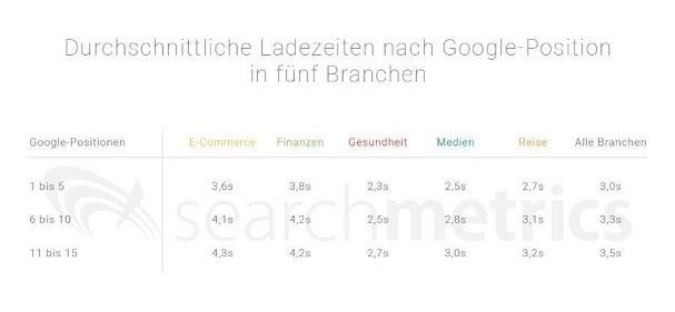 Einfluss der mobilen Ladezeit auf das Ranking in den Google-Suchergebnissen