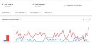 Wortbezeichnungen sollten mit Tools auf ihre Tauglichkeit hinsichtlich der Suchintention untersucht werden. Eine Möglichkeit ist hier Google Trends.