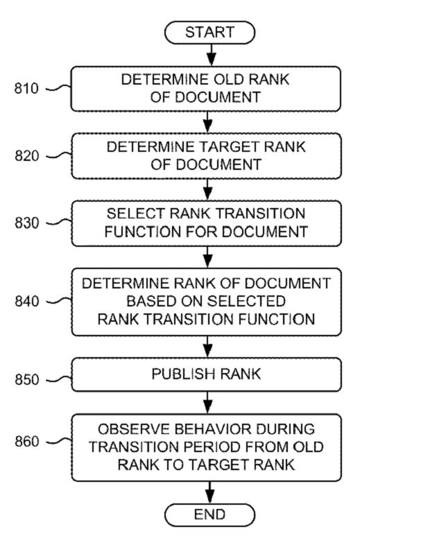 Die Rank Transition-Funktion von Google