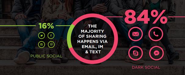 "84 Prozent der Social Shares sind ""Dark Social Shares"""