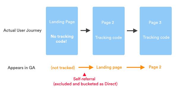 Fehlende Tracking Codes generieren fälschlicherweise Direct Traffic Daten