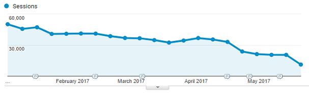 Säuberung von Direct Traffic-Daten im Verlauf von 6 Monaten