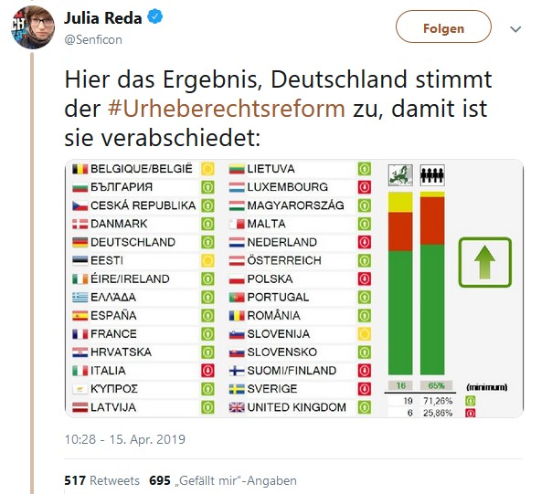 Twitter-Meldung von Julia Reda über das Abstimmungsverhalten der EU-Mitgliedsstaaten zu der Urheberrechtsreform