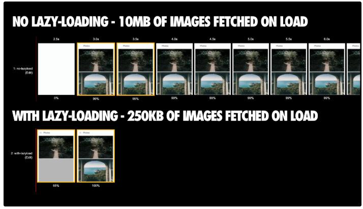 Eine Seite, auf der 211 Bilder geladen werden. Die Version ohne Lazy Loading lädt direkt 10 MB an Bilddaten. Die Seite mit Lazy Loading (mit LazySizes) lädt nur 250 KB im Voraus; andere Bilder werden erst geladen, während der Benutzer in ihre Nähe scrollt.