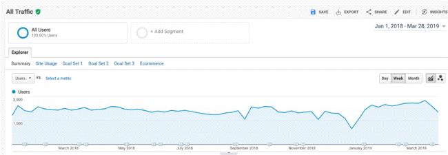 Zielgruppen-Übersicht in Google Analytics
