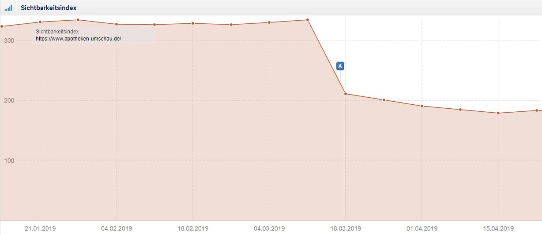 Die Sichtbarkeitsentwicklung von apotheken-umschau.de ist mit dem Start des Core-Updates im März eingebrochen.