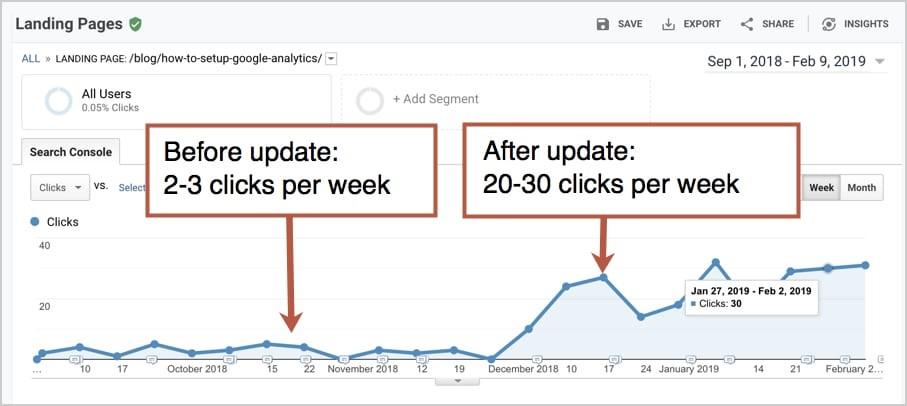 Die Abbildung zeigt den Anstieg der Clicks pro Woche.