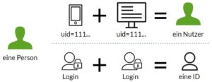 Bildliche Verdeutlichung des Unterschiedes zwischen User-ID und Client-ID.