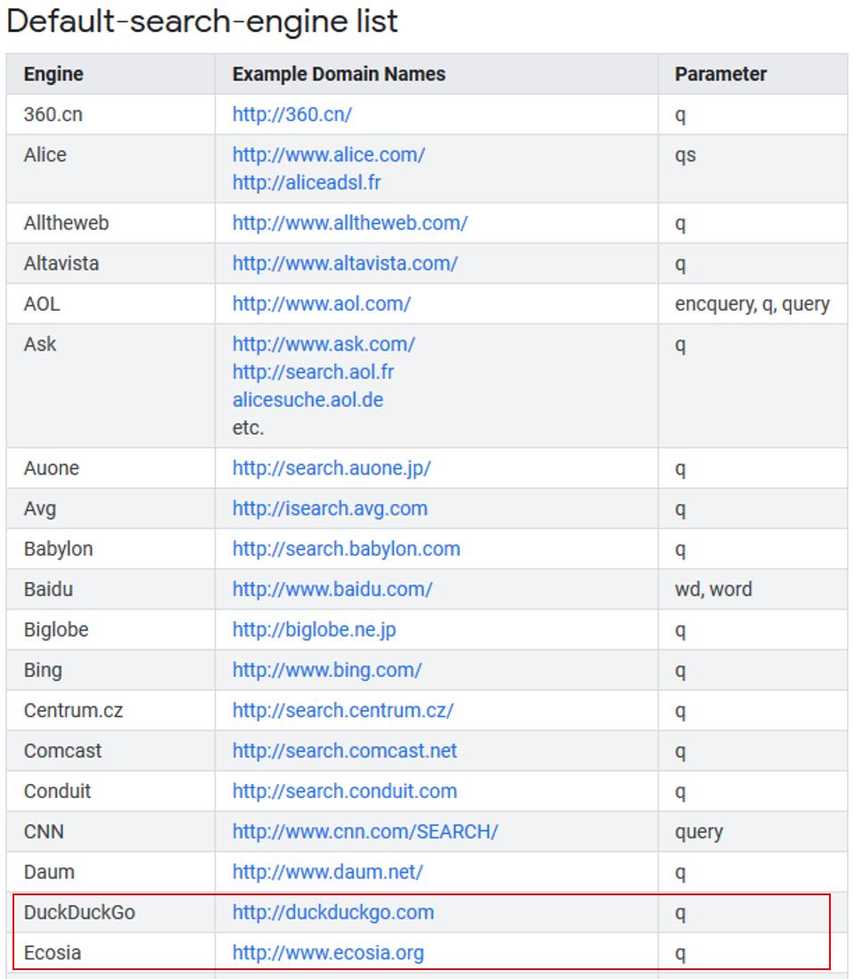 Die englisch-sprachige Auflistung der Default-Suchmaschinen enthält nun auch DuckDuckGo und Ecosia.
