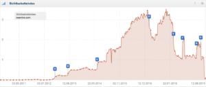 Sichtbarkeitsindex der Domain Examine.com (Daten der UK).